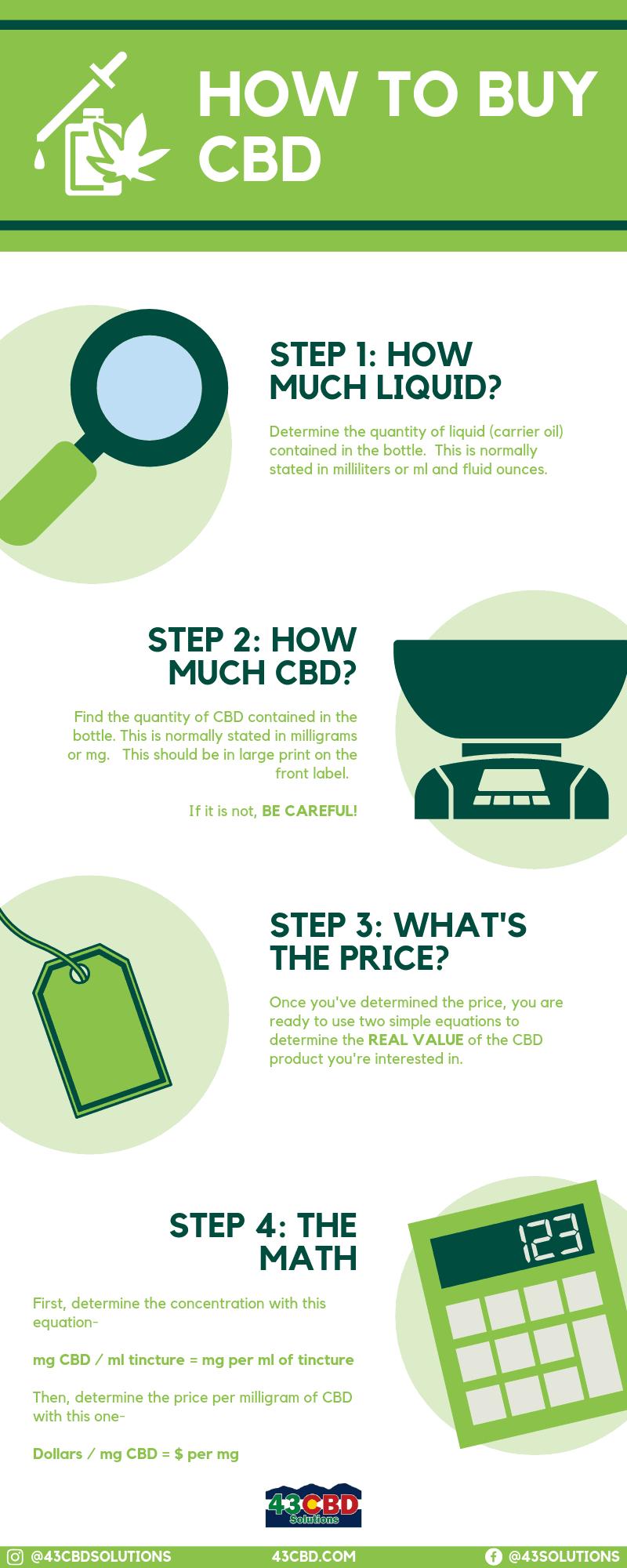 cbd purchasing guide