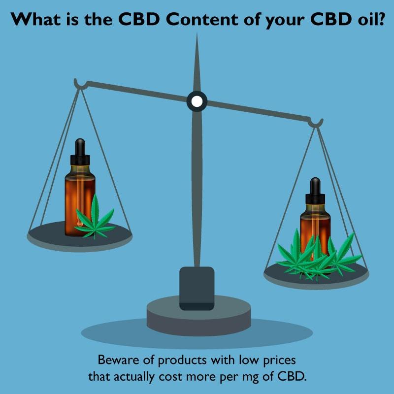 how much cbd in hemp oil